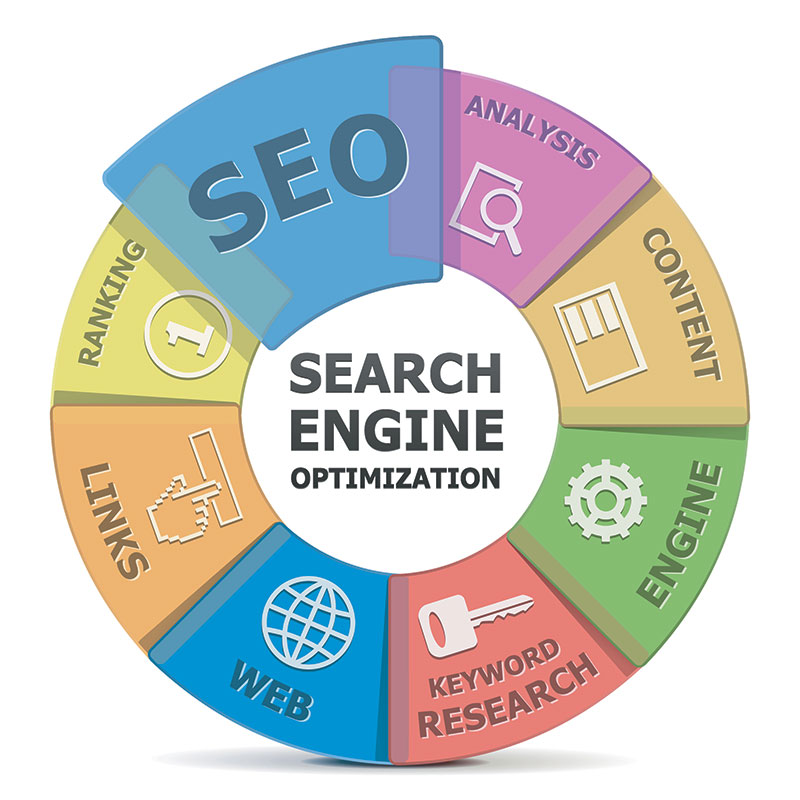 search-engine-optimisation-west-lothian